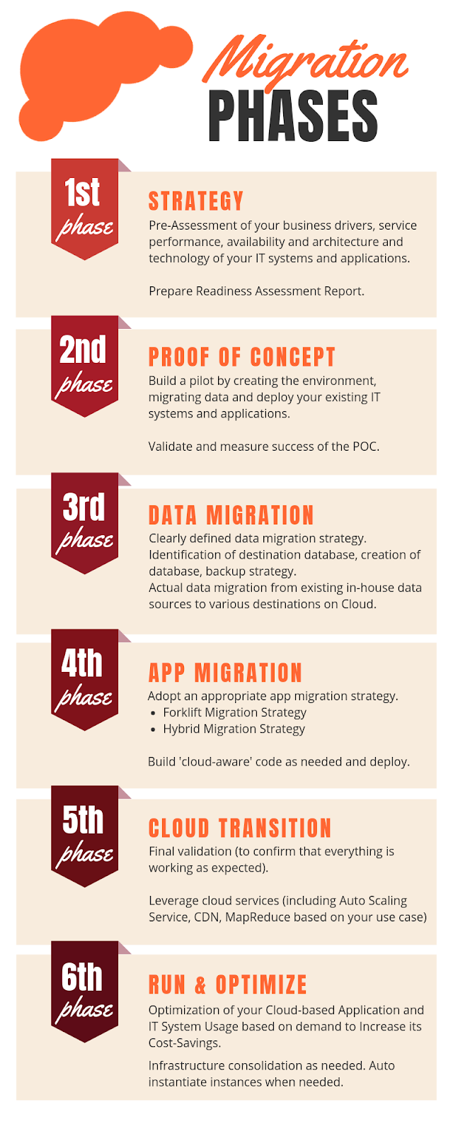 Cloud Migration Phases